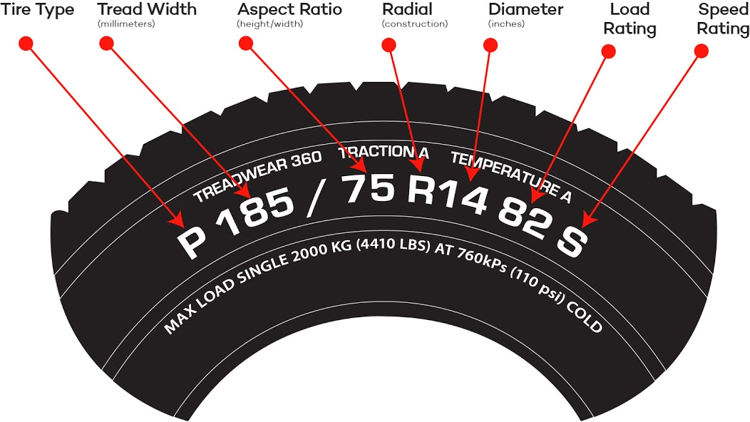 Tire Diagram Sidewall Inscriptions