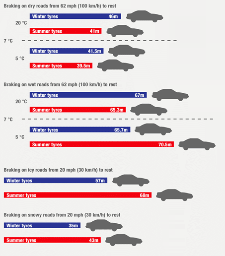 WinterTyre-Brake2 Summer Tyres Vs. Winter Tyres – 6 reasons to switch Automotive